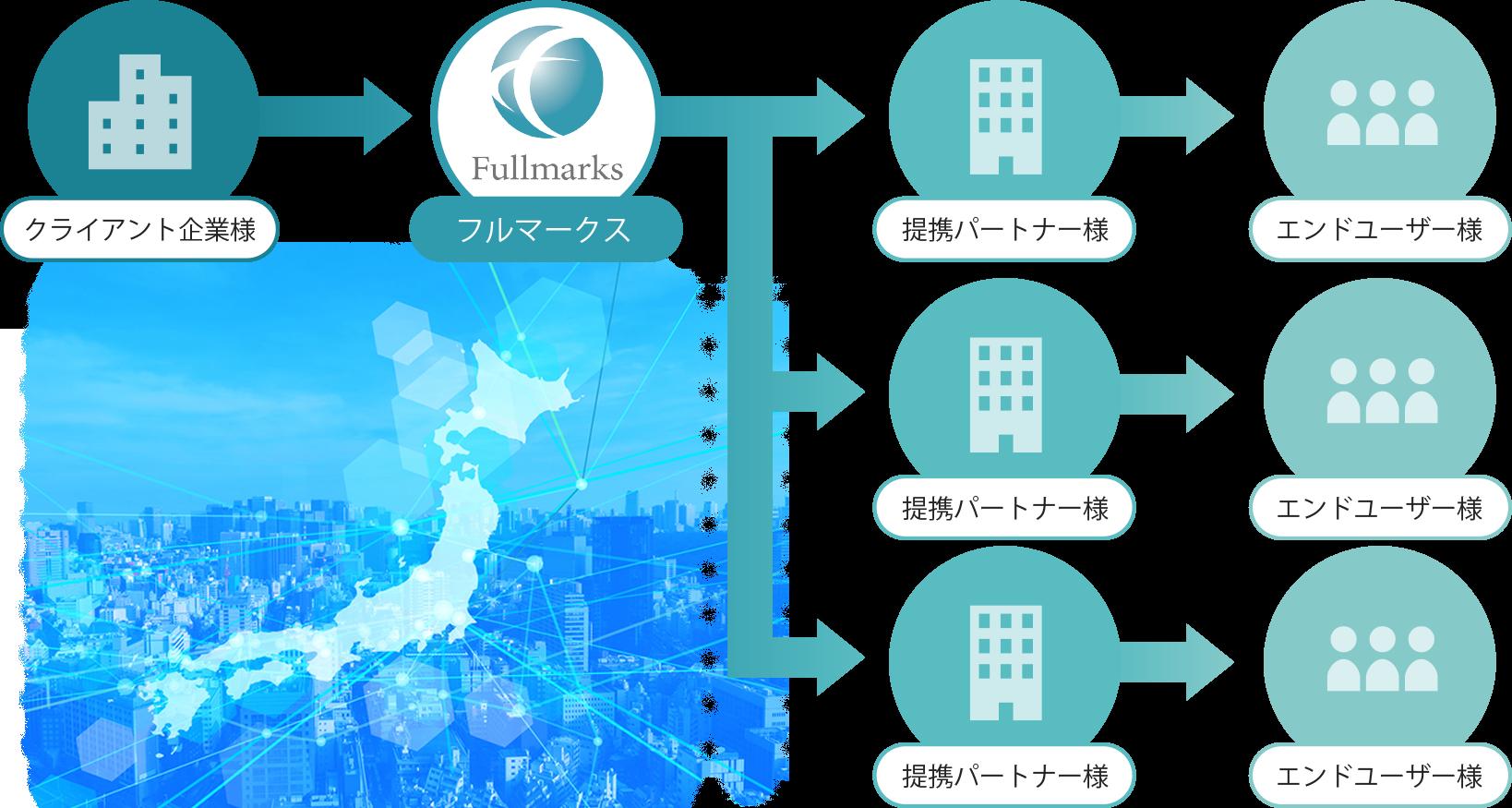 フル マークス 電気 電話番号2は電力削減プラン営業/フルマークス